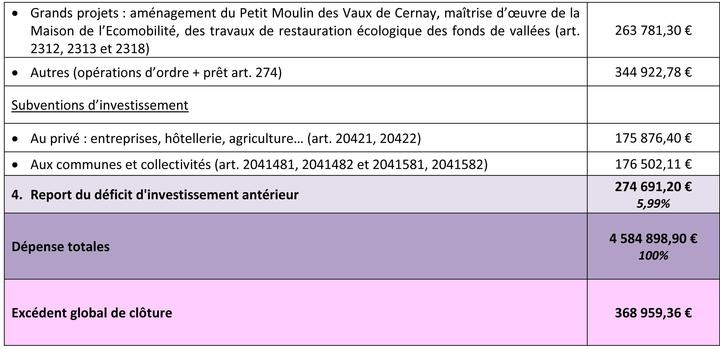 Compte administratif 2015
