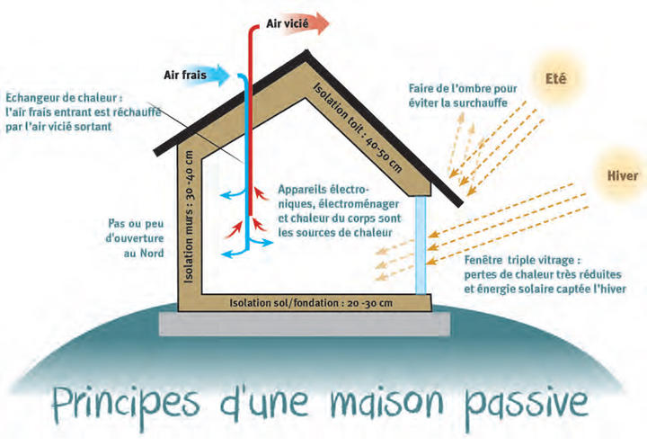 Maisons passives t moignages parc naturel r gional de for La maison passive