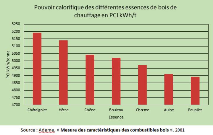 Mesure des caractéristiques des combustibles bois