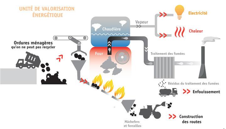 Unité de valorisation énergétique